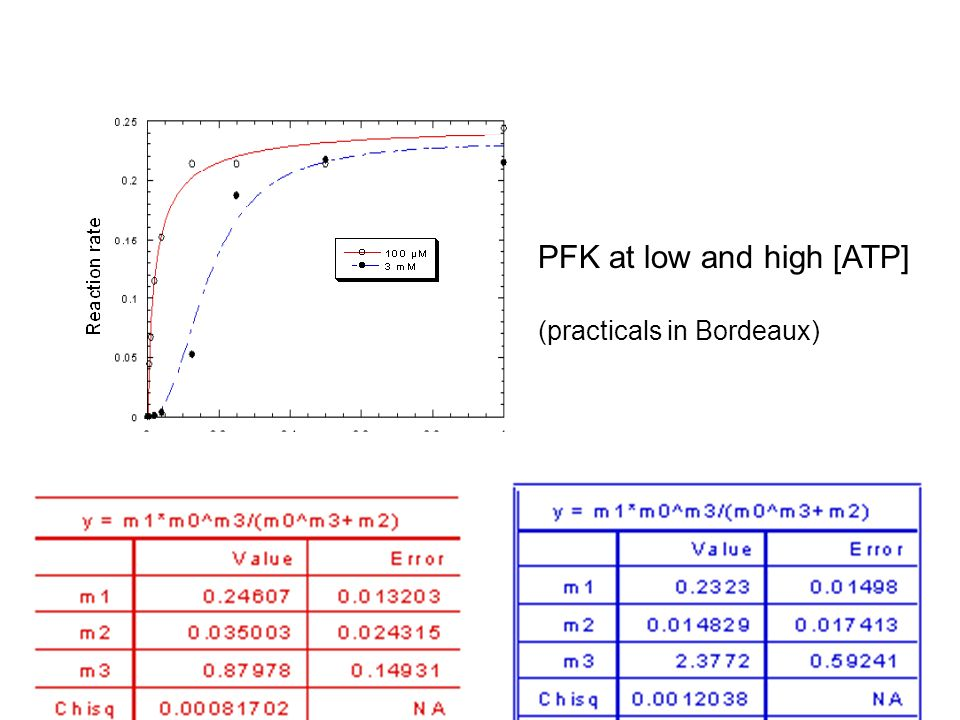 PFK at low and high [ATP]